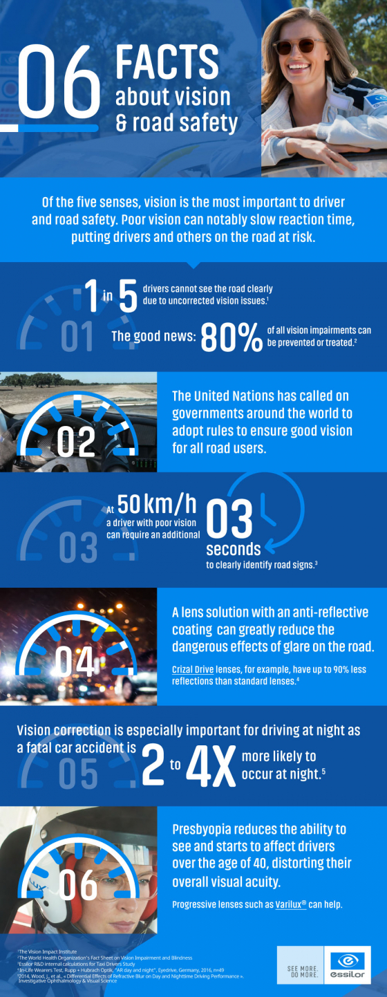 6 facts about vision and road safety infographic