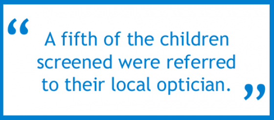 A fifth of the children screened were referred to their local optician
