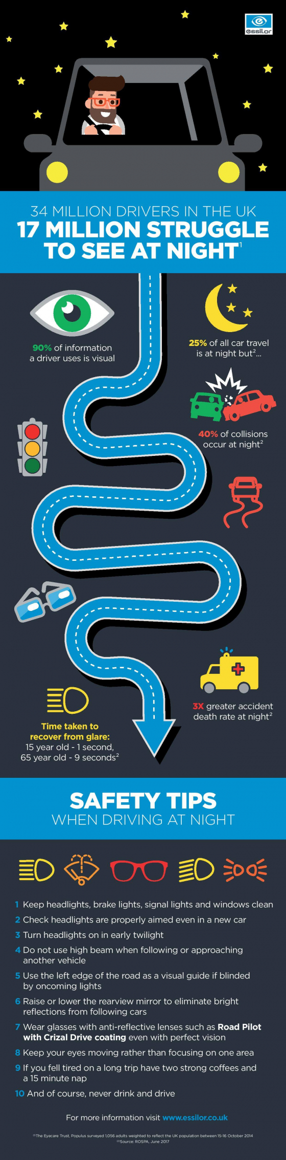 infographic on the facts about night driving through to ten safety tips which you can take.